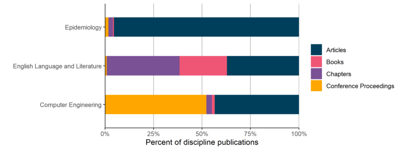 % of publications in select disciplines