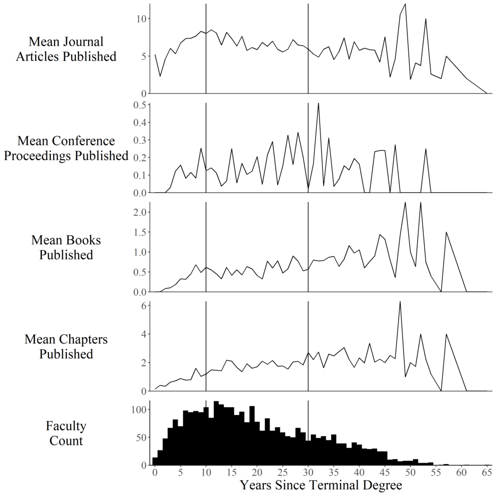 Mean publications and faculty by academic age
